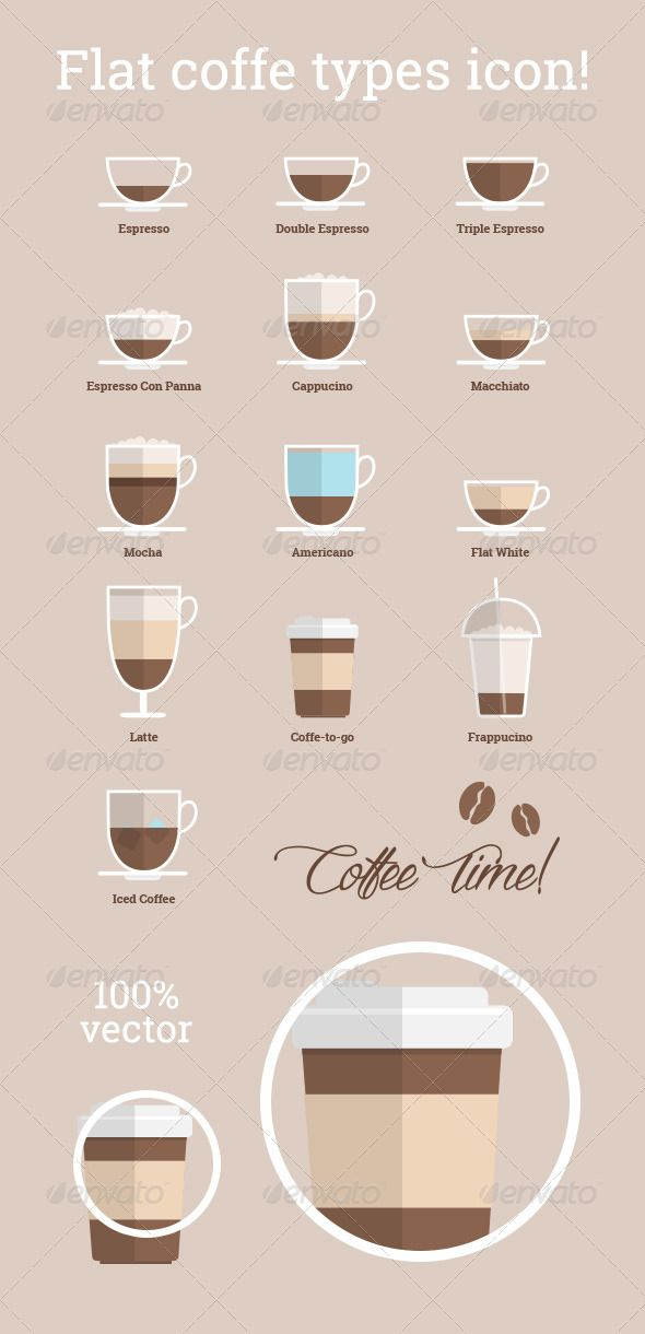 Flat Coffee Types Icons