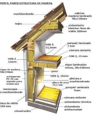Casas de entramado de madera o de madera machihembrada-Casas Ecológicas