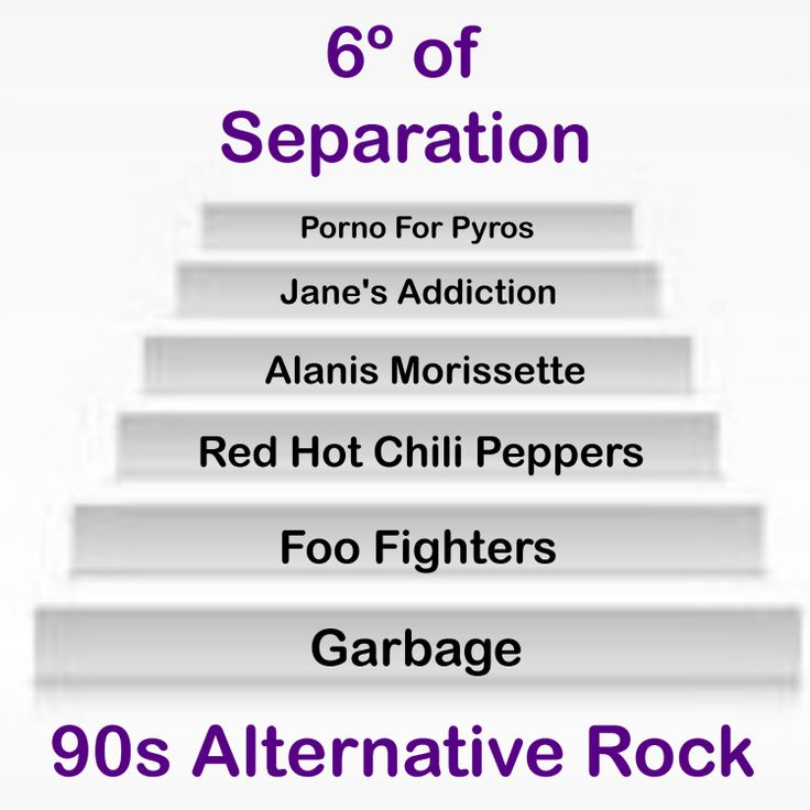 By now, I'm sure that many of you have heard of the Six Degrees of Separation. Most people automatically think of the Six Degrees of Separation of Kevin Bacon. My partner in crime wanted to put together a Six Degrees related to music. If this works out well, we may do other posts similar to this one.    This was just an exercise at playing Six Degrees of Separation, but with the 90s music scene. For this exercise, we link the bands Porno for Pyros and Garbage.     Porno For Pyros – Black…