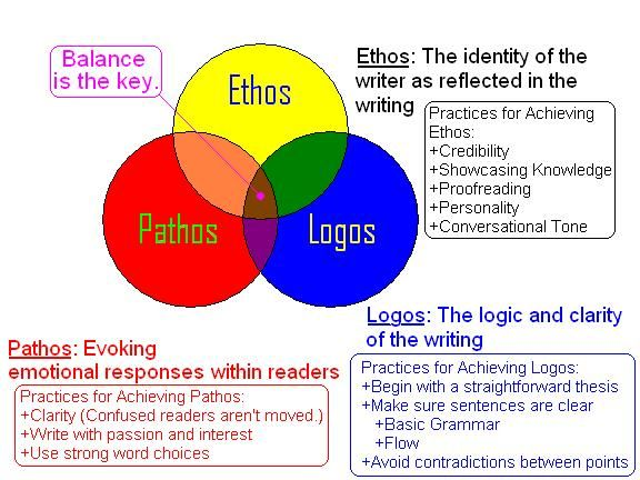 persuasive essay using logos