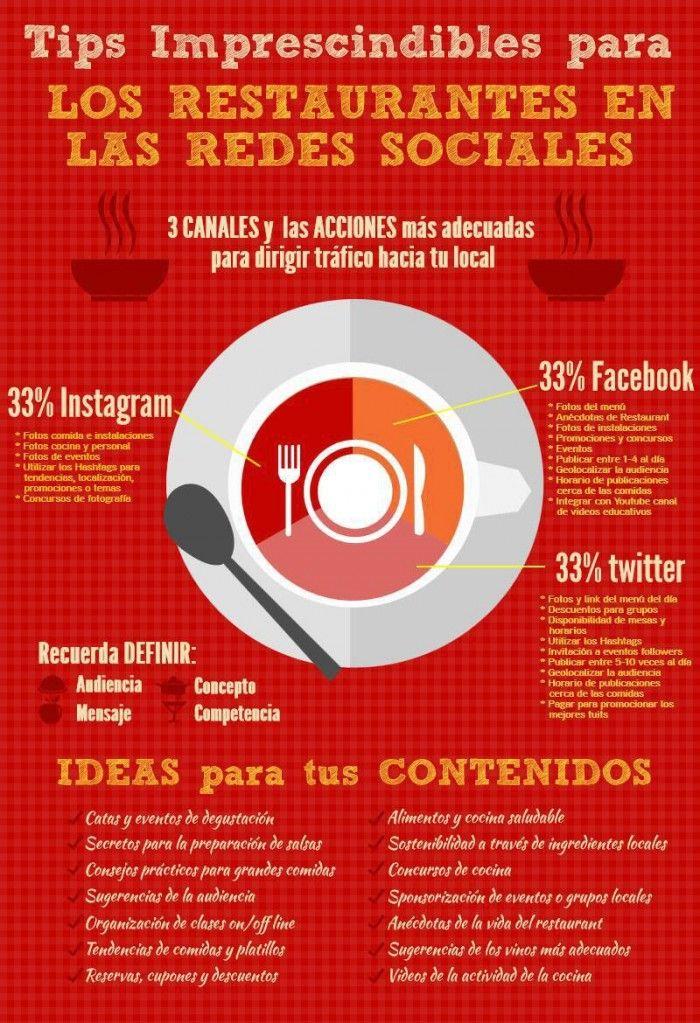 Algunos tips interesantes para el éxito de los #restaurantes en redes sociales  Realmente no pueden tomarse mas que como sugerencias, el peso específico de cada red o la mezcla de contenidos a desarrollar, dependerán de factores como la Imagen de la Marca, el Espíritu de la Empresa, su target, etc.