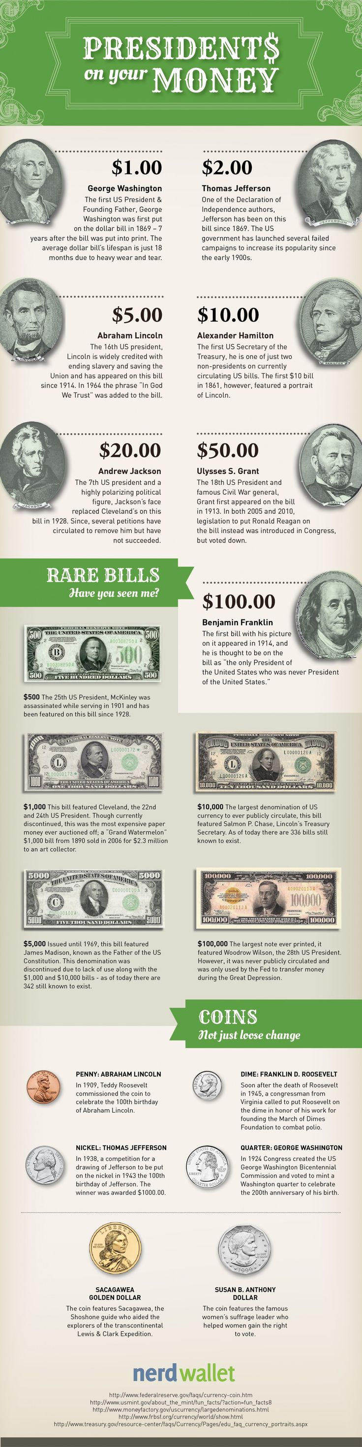 "In honor of U.S. President's Day, NerdWallet researched how our historical leaders came to be on our money. The Treasury.gov Resource Center says, ""Our records do not suggest why certain Presidents and statesmen were chosen for specific denominations."" Is that really so? NerdWallet breaks down which presidents are featured on U.S. currency – including small bills, coins, and rare denominations – and why. Rare Gold, Silver and Copper Coins and Currency #TheHappyCoin #Coins #Gold #Silver…"