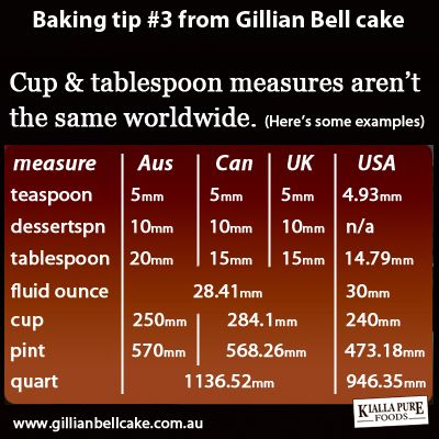 All baking measures are not the same worldwide.