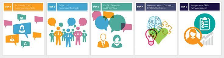Interpersonal communication training process.
