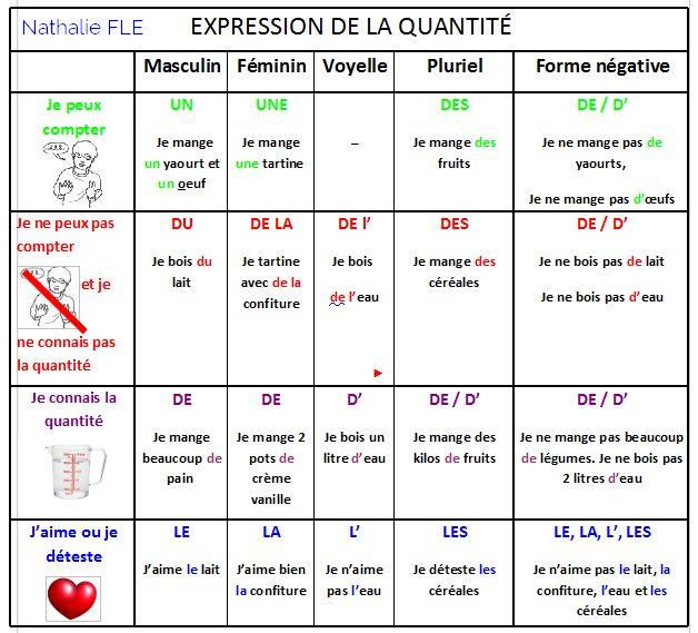apprenez le français avec la cuisine. Nombreuses …