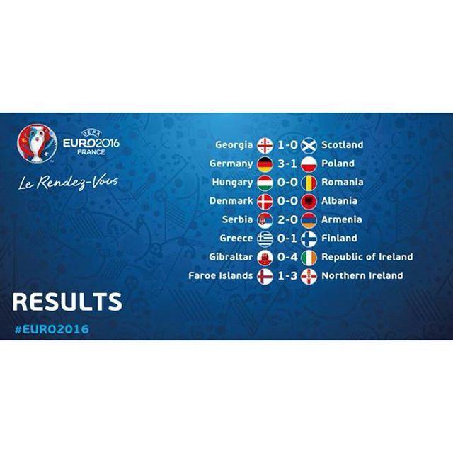 Resultados Eliminatoria Eurocopa 2016: