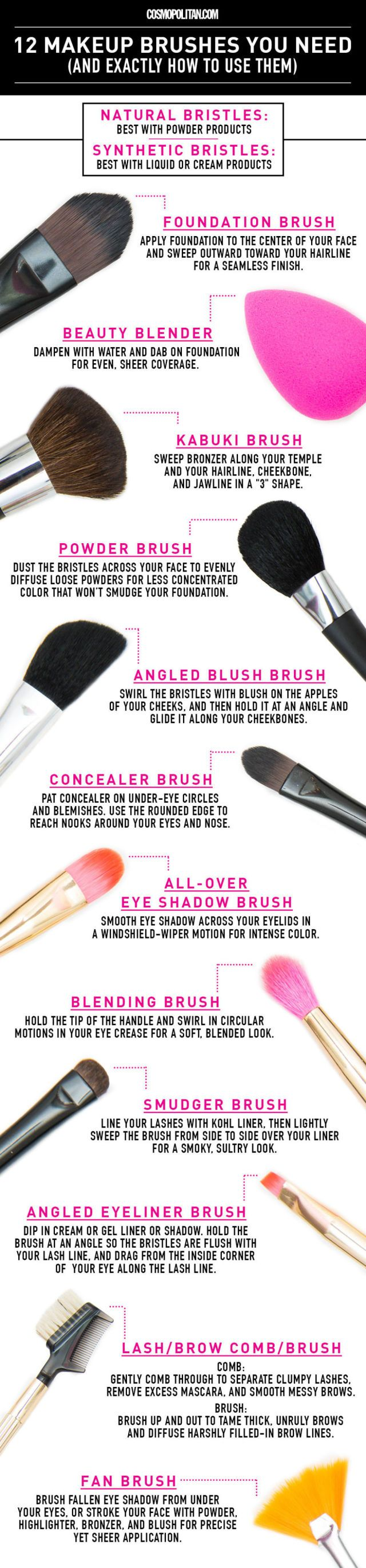 Makeup brush use guide