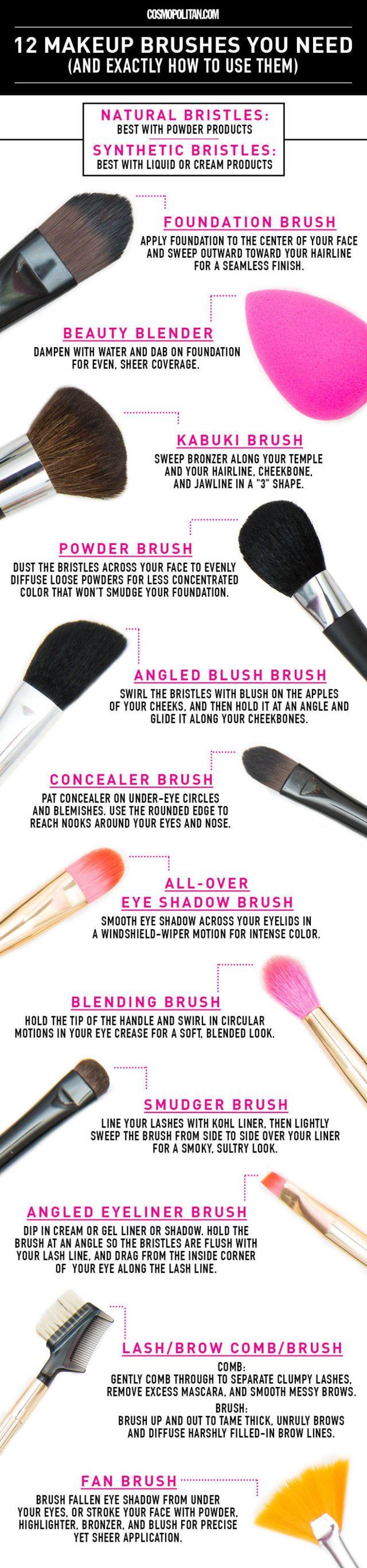 12 make-up kwasten die niet mogen ontbreken in je make-up tasje en hoe je ze precies kunt gebruiken -Cosmopolitan.nl | Beauty Tips & Tricks