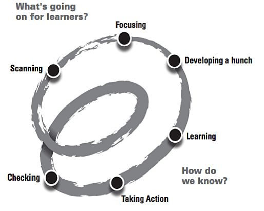 Building collaborative Teaching as Inquiry teams using Spirals of Inquiry