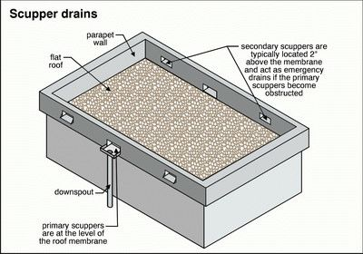 scupper an opening in a wall or parapet for the drainage on what is a wall id=21763