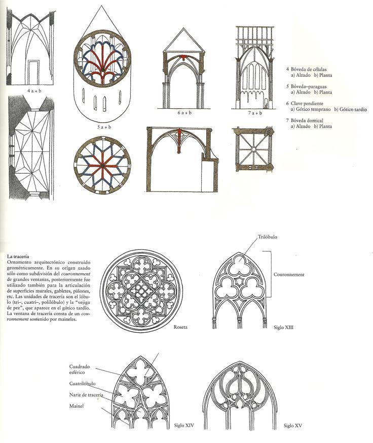 Mejores 32 im genes de introducci n al arte g tico en for Arquitectura gotica partes
