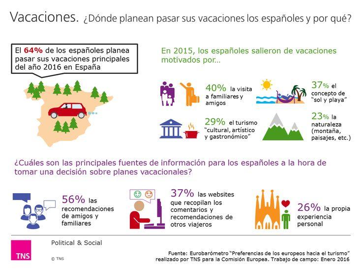 ¿Dónde planean pasar sus vacaciones los españoles y por qué?