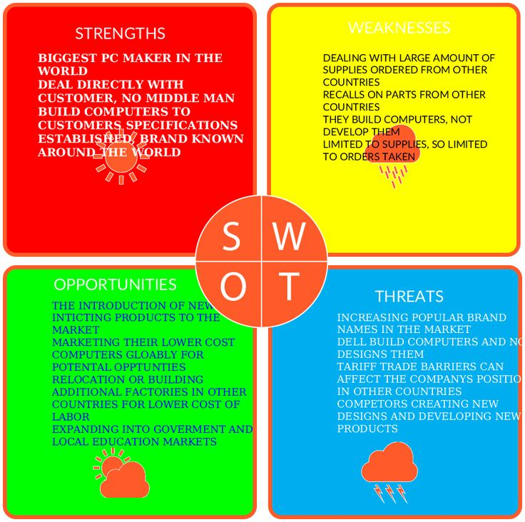 24 best SWOT Analysis images on Pinterest Swot analysis - product swot analysis template