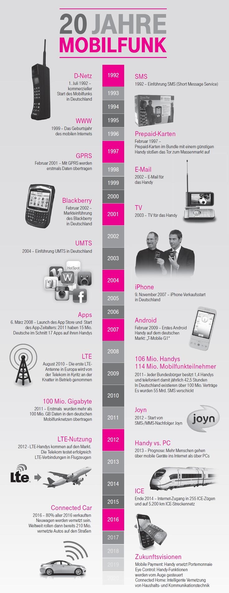 TimelineMilestones_20JahreMobilfunk: Jahre Mobilfunk, Jahr Mobilfunk, Digital Mobilfunk, Mobiles Zeitgeist, 20 Jahre, German Infographics, Jahr Mobiles, Telekom Infografik, Mobilfunk Mobiles