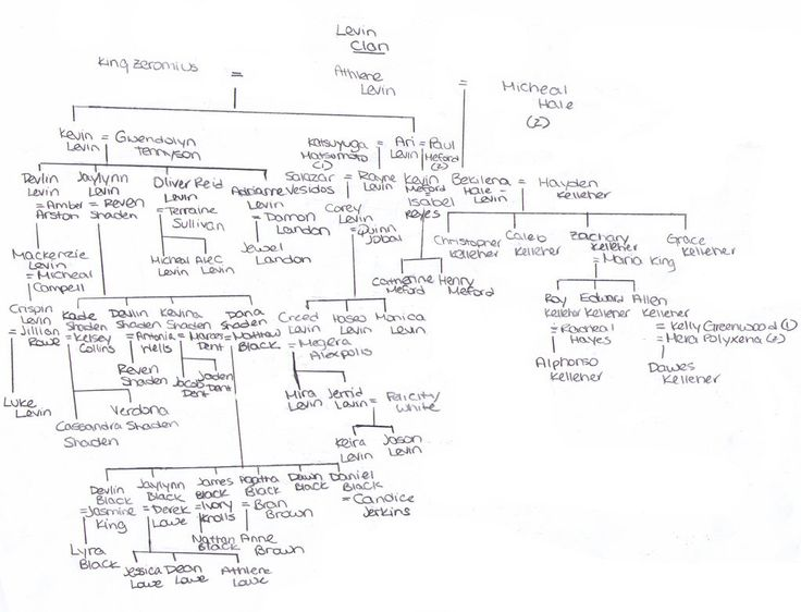 Greek Gods Family Tree Starting with Chaos - Create and ...