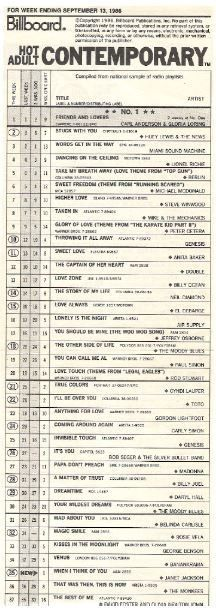 Anderson, Carl (and Gloria Loring) / Friends and Lovers - #1 Hot AC Chart | Magazine Chart (1986)