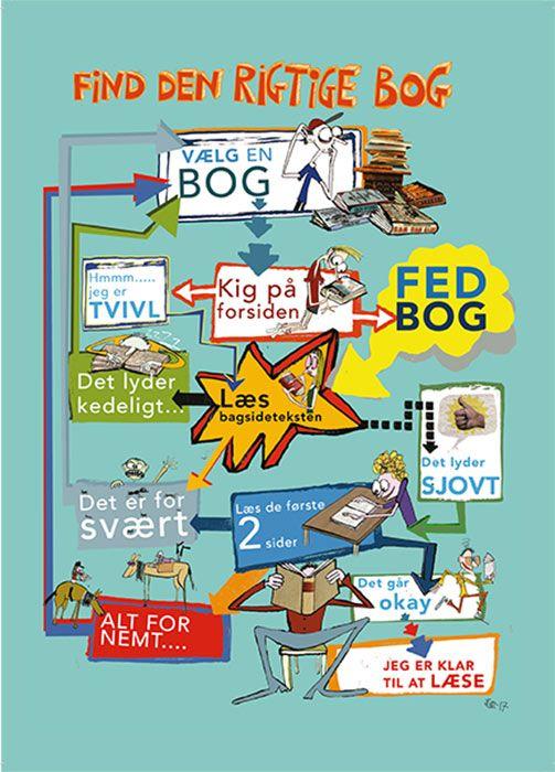 A5 Læseklub og Fagklub Postkort