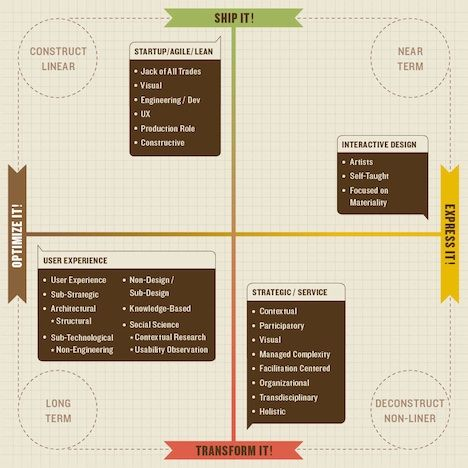 """David Malouf's grid of interaction designer gravitational motivations, from """"State of Interaction Design: Diverging"""""""