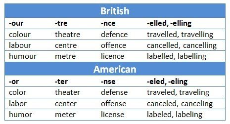 Can you use British spelling on the SAT?