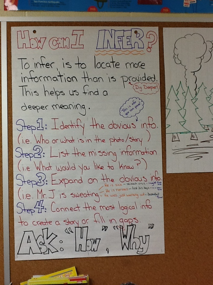This is a step by step chart to help my grade 6's infer.  Through diagnostic assessment I noticed they struggled disseminating between the obvious info. and the unstated.  This is by no means comprehensive, but it is a start!
