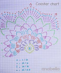 Crochet coasters chart by Anabelia