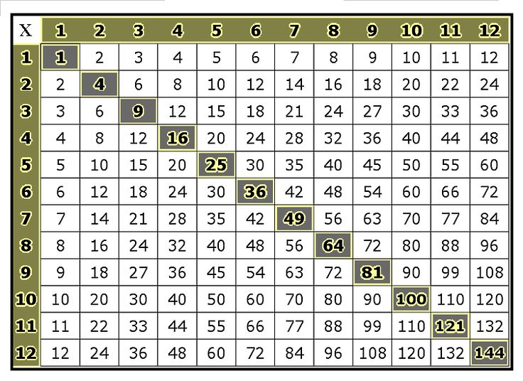 Best 25+ Times table grid ideas on Pinterest Multiplication - multiplication table