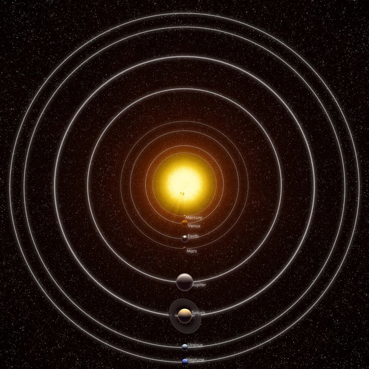 This is a very realistic collection of all the planets of our solar system, which are animated orbiting around the sun. In addition the asteroid belt between Jupiter and Mars, Earths moon, Neptunes moon Triton, Saturns moon Titan and the Dwarfplanet Pluto, Planet names, the Planet orbits and a starfield are included. 3d max