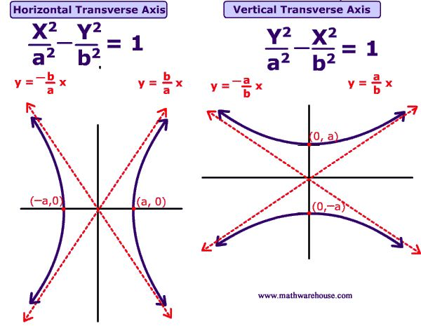 How to find parametric equations