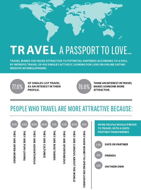 We bet you didn't know #travel is a #passport to #love!
