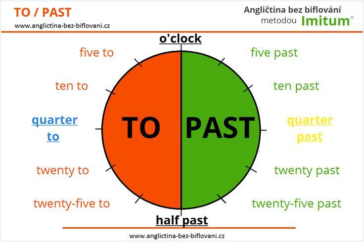 Analogový čas - tento způsob určuje čas přesně dle ručiček, které ukazují analogové hodinky. U tohoto způsobu vyjadřování času se využívá předložek:
