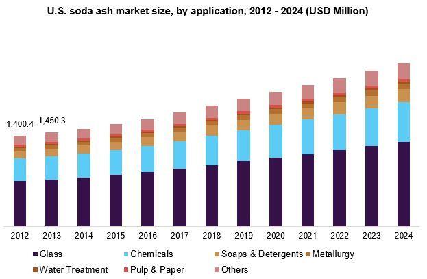 Soda Ash Market Expected To Cross Usd 25 37 Billion By 2024 Grand