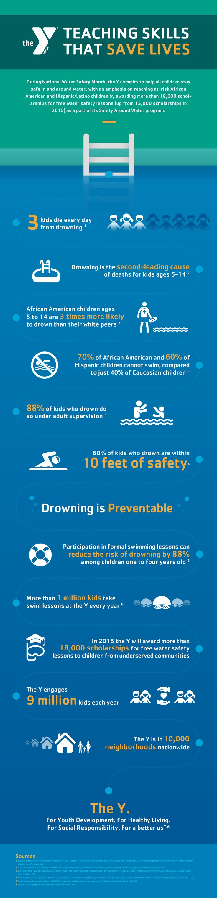 Will your child be safe and confident in the water this summer? Check out these swim safety stats and get signed up for YMCA swim lessons!
