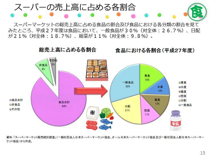 食品スーパーの商品販売構成をみると、酒類を含む一般食品がほぼ3割です。この一般食品には,缶詰やお米なども含まれます。