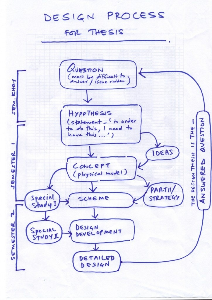 25 Best Process Diagrams Images On Pinterest Info Graphics