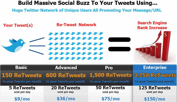 #1 Rated Twitter Retweets system to gain more tweets, retweets, followers, and build a brand while marketing on Twitter. Boost your search engine rankings with social media SEO.