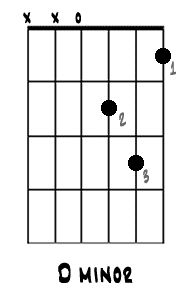 Learn the 8 Guitar Chords Every Beginner Needs to Know: D minor