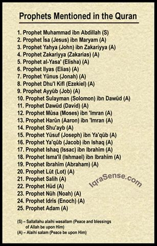 Prophets mentioned in the Noble Quran
