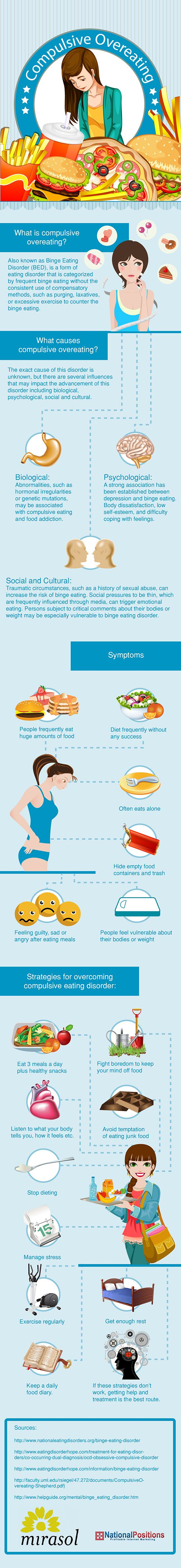 Infographic: Compulsive Overeating Disorder . Compulsive overeating, also known as binge eating disorder (BED), can affect many people and their families.