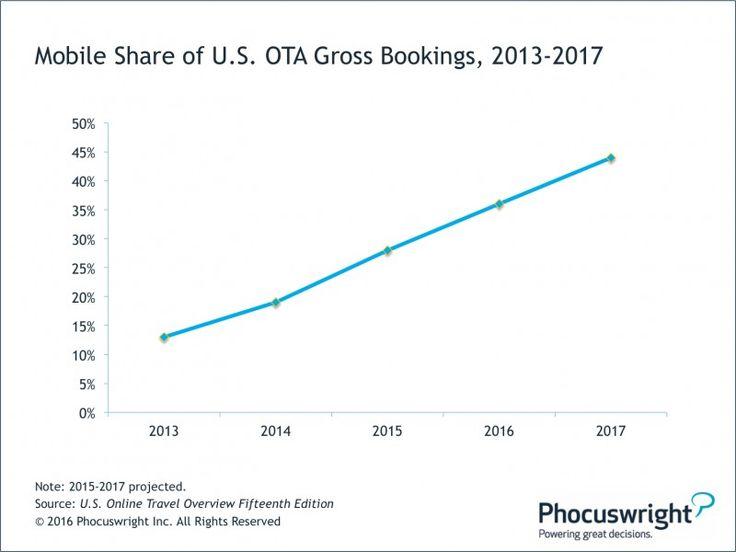 Rezervările mobile vor ajunge la 40% pentru OTA în 2017