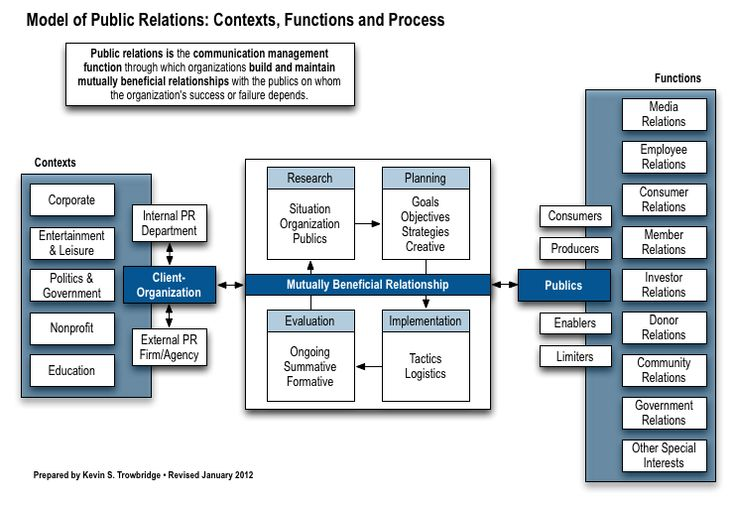 7 best public relations  pr  resume templates  u0026 samples images on pinterest