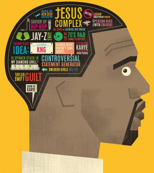 Inside the mind of Kanye West - Infographic design
