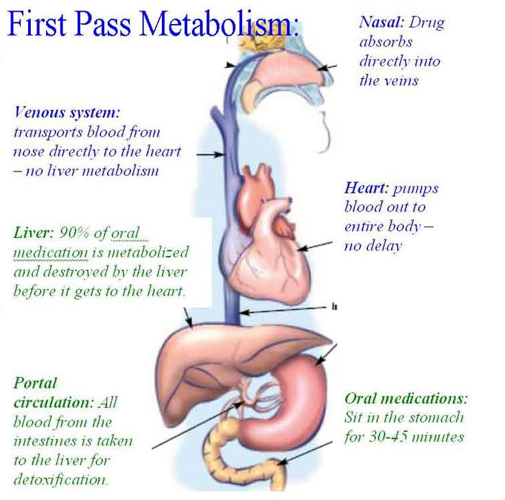 first-pass effect the metabolism of orally administered drugs by gastrointestinal and hepatic enzymes, resulting in a significant reduction of the amount of unmetabolized drug reaching the systemic circulation.