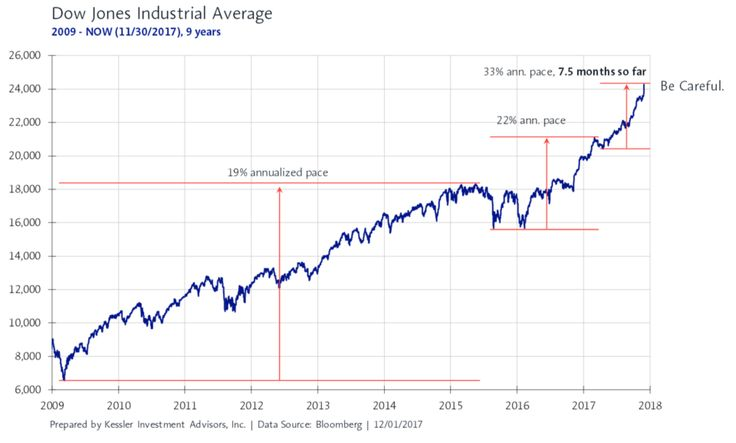 Stock Market Acceleration in Final Stage - Kessler