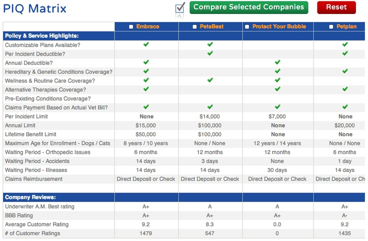 compare pet insurance  panies side by side using our piq