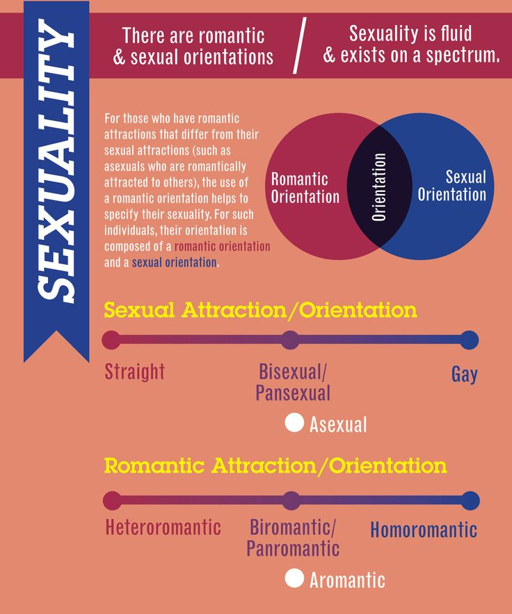 Difference Between Love And Sexuality