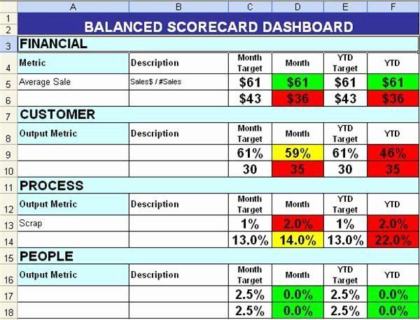 Vendor Scorecard Template Excel New Balanced Scorecard With Color Coding Excel Templates Simple Business Plan Template Business Plan Template