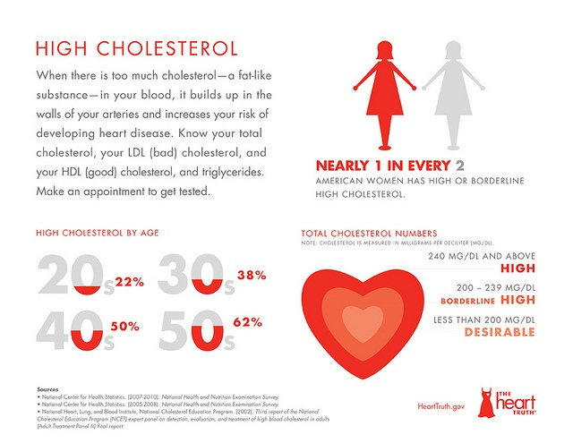 is your cholesterol too low We hear about cholesterol and how it leads to cardiovascular disease and now cancer but having low cholesterol levels can actually be bad for you.