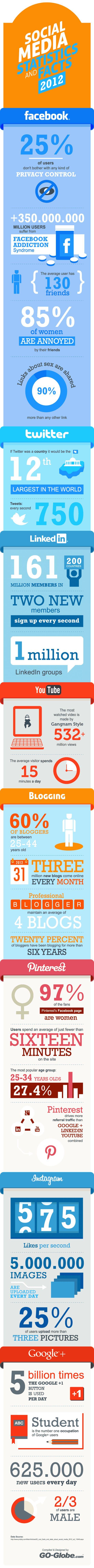 Anecdotes et statistiques sur les réseaux sociaux en 2012 #SocialMedia #Stats
