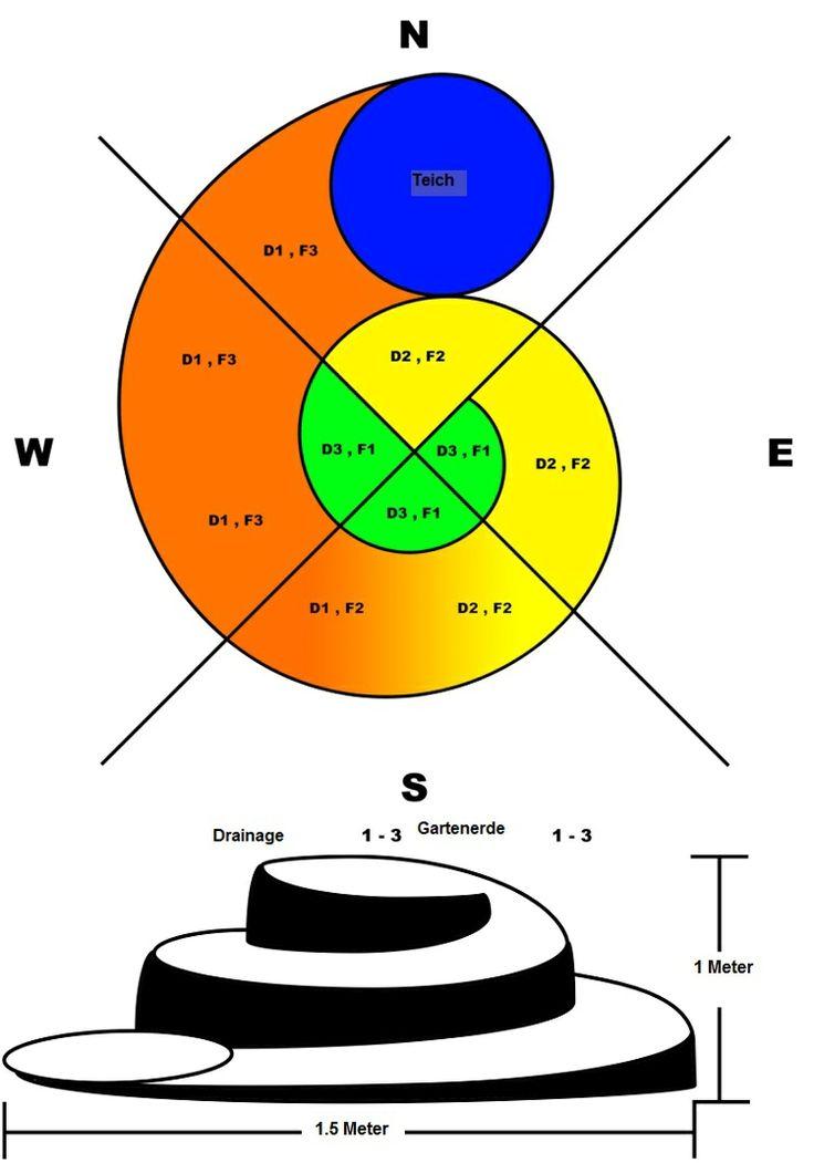 Kräuterspirale mit nach Norden gerichtetem Teich Pflanzen, die Sie entsprechend dem Koordinatensystem anpflanzen können sind folgende: Wasserkresse und Minze N, D1, F3......Ringelblume, Petersilie W, D1, F2......Ringelblume, Zitronengras, Thymian, Dill, Kamille S, D2, F2......Estragon, Kurkuma, Mariendistel - E, D2, F2......Koriander N, D2, F2.....Chia W, D3, F1.....Oregano S, D3, F1.....Rosmarin 0, D3, F1