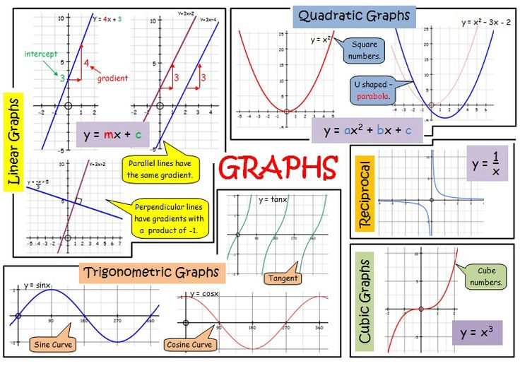 Graphs revision poster